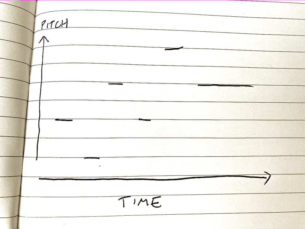 pitch vs time graphic